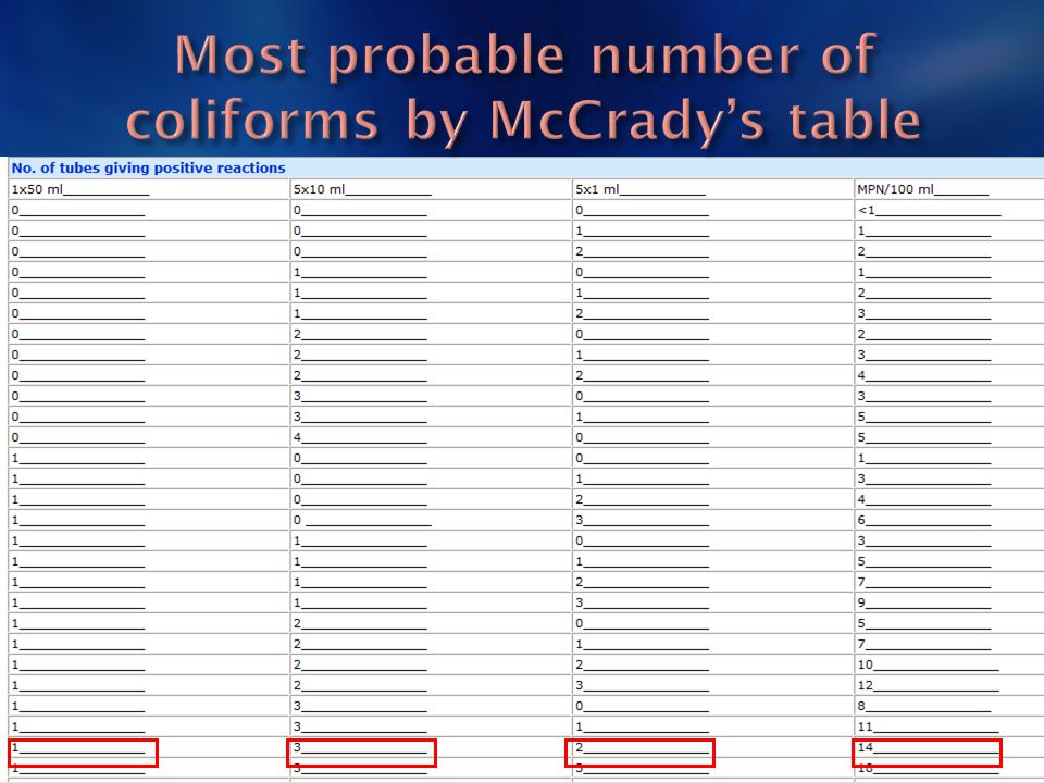 Most probable number of coliforms by McCrady's table