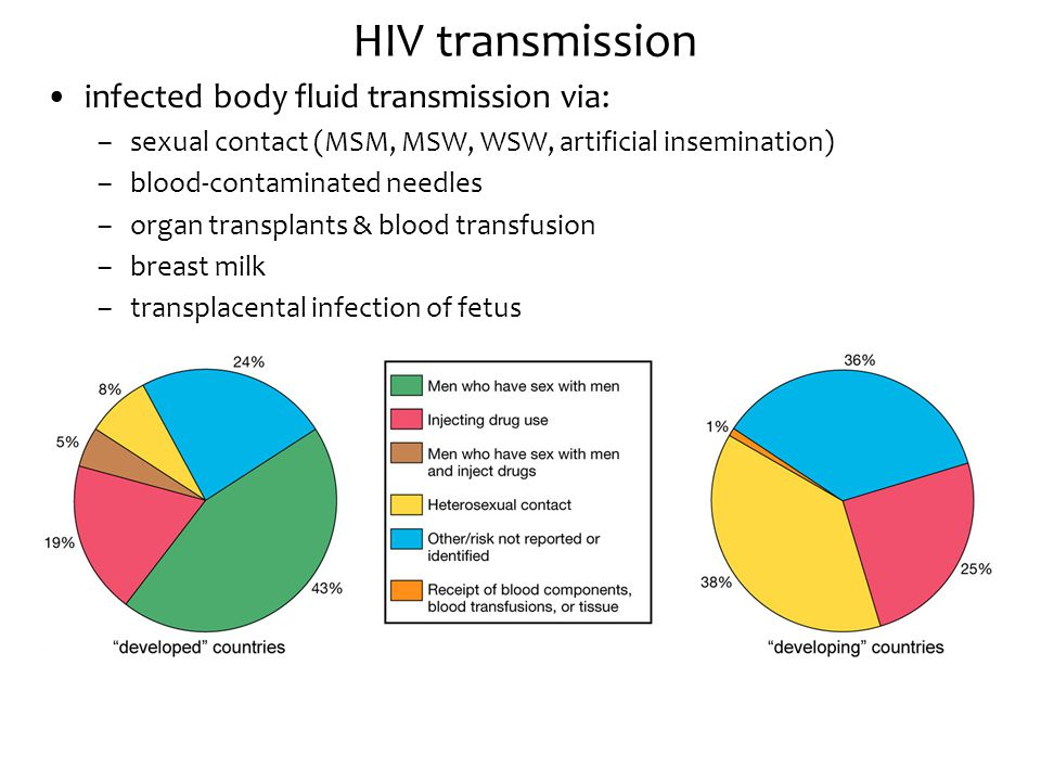 HIV transmission infected body fluid transmission via: