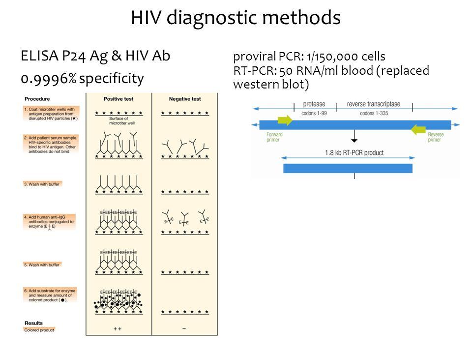 HIV diagnostic methods