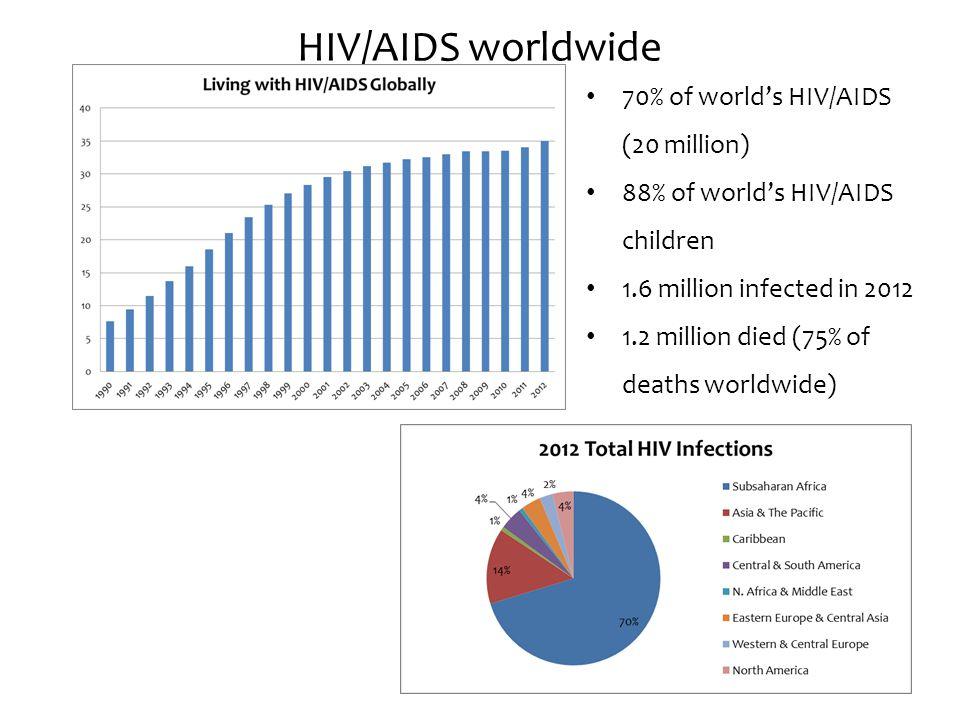 HIV/AIDS worldwide 70% of world's HIV/AIDS (20 million)