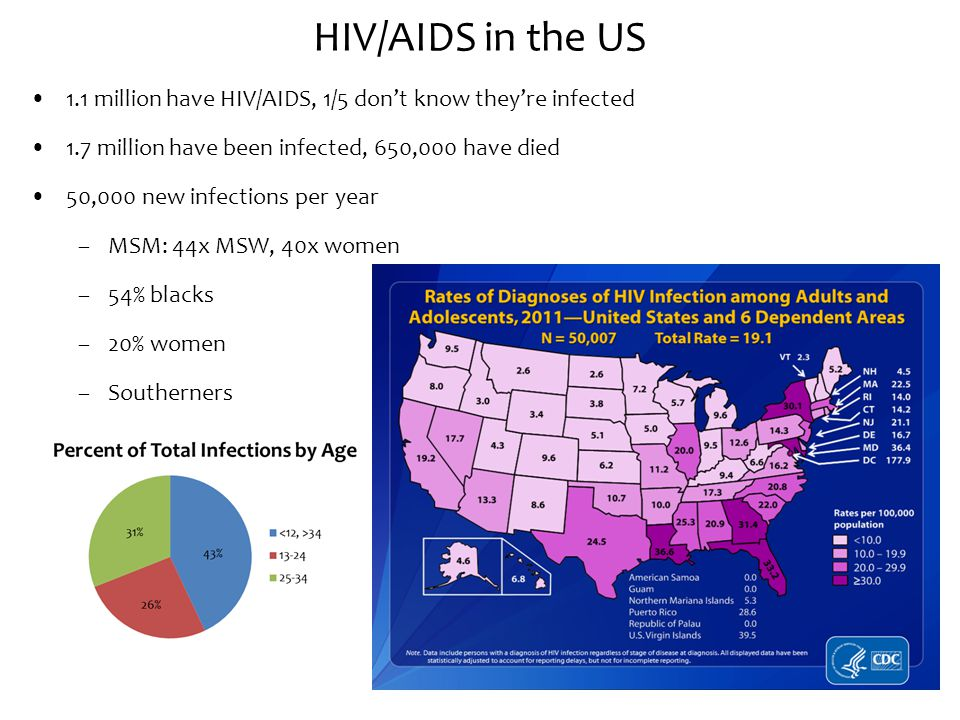 HIV/AIDS in the US 1.1 million have HIV/AIDS, 1/5 don't know they're infected. 1.7 million have been infected, 650,000 have died.