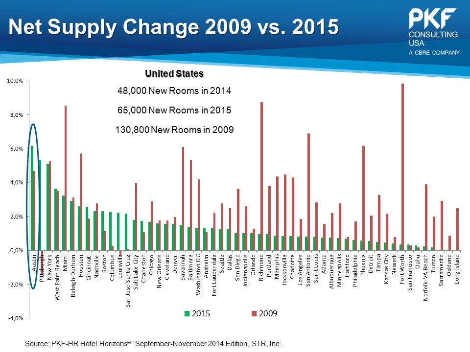 Net Supply Change 2009 vs. 2015 United States 48,000 New Rooms in 2014