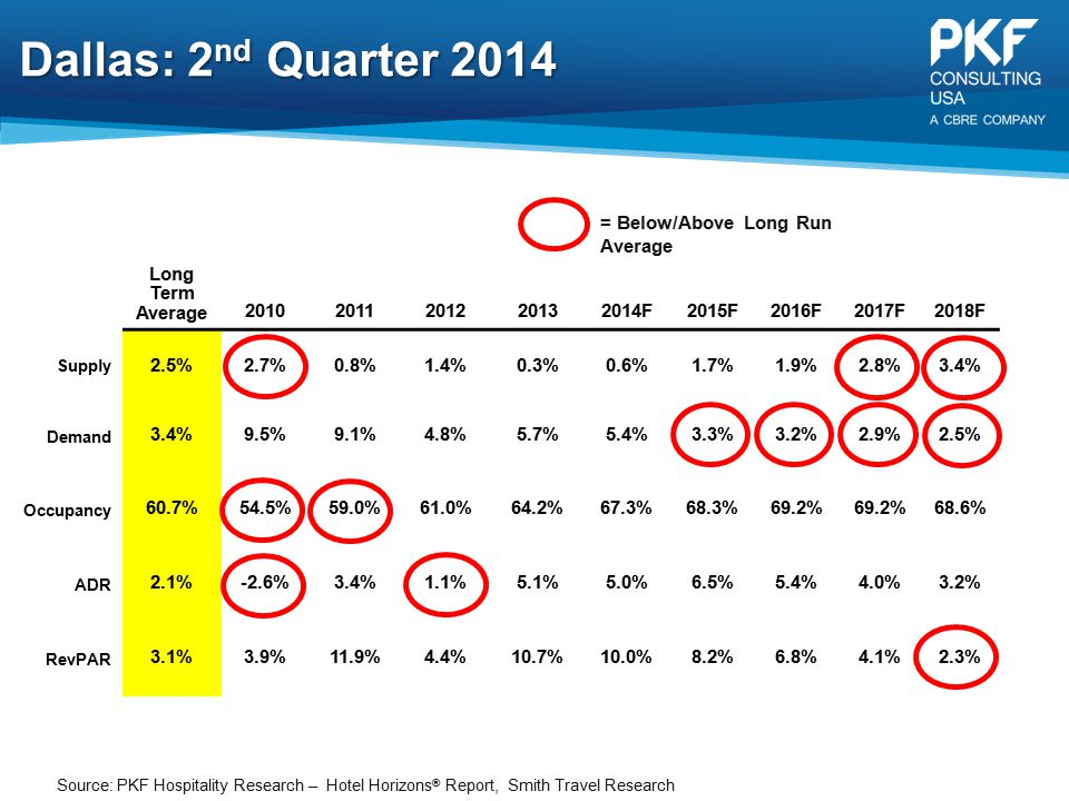 Dallas: 2nd Quarter 2014 = Below/Above Long Run Average