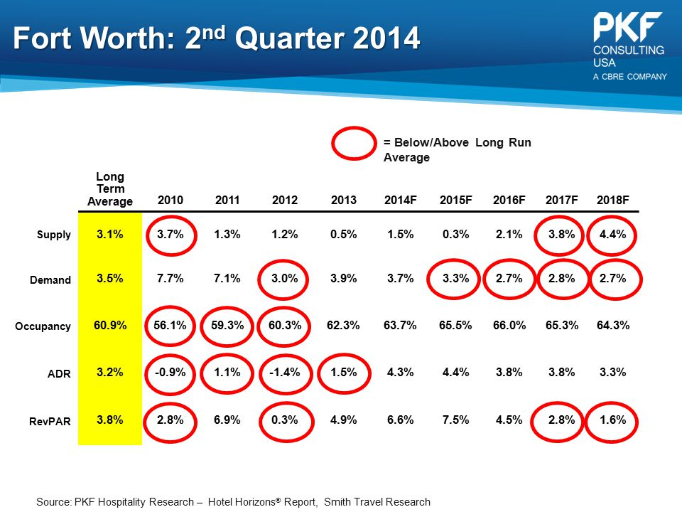 Fort Worth: 2nd Quarter 2014 = Below/Above Long Run Average