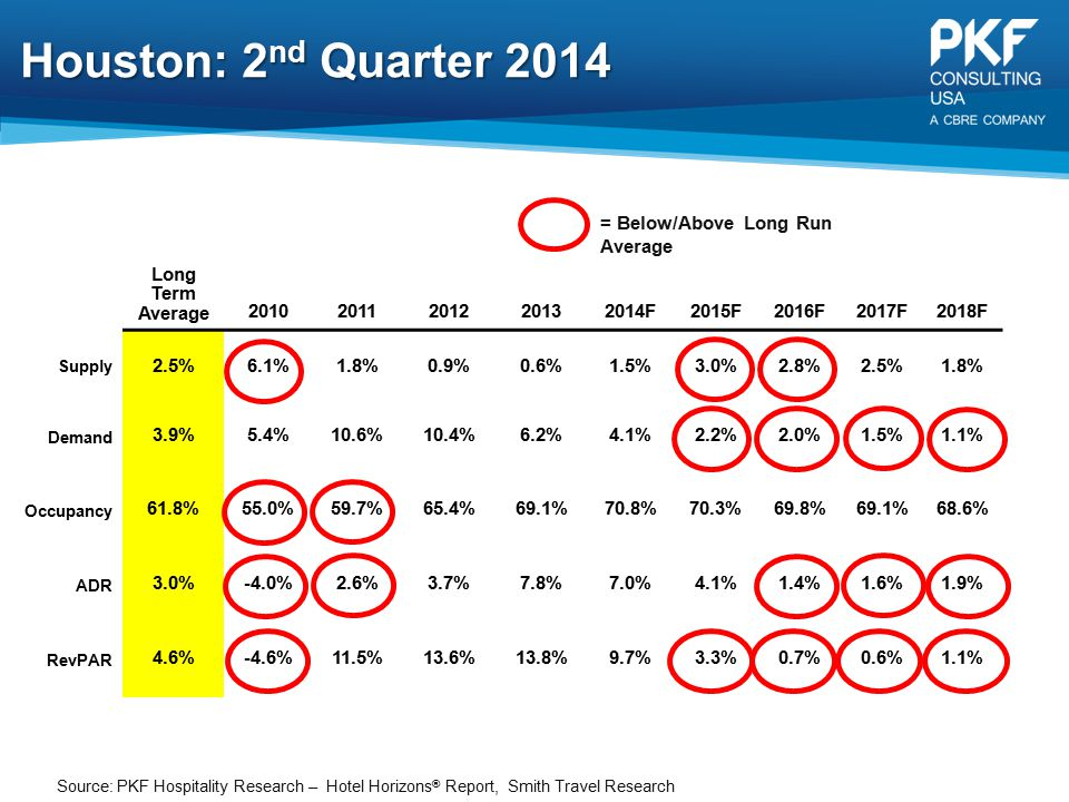Houston: 2nd Quarter 2014 = Below/Above Long Run Average