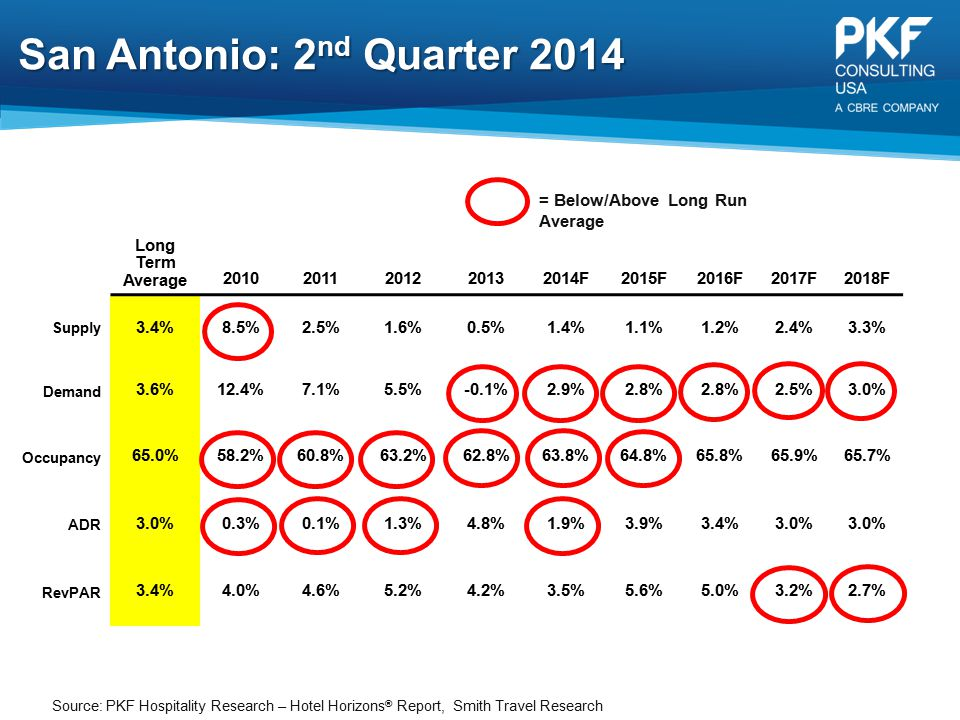 San Antonio: 2nd Quarter 2014