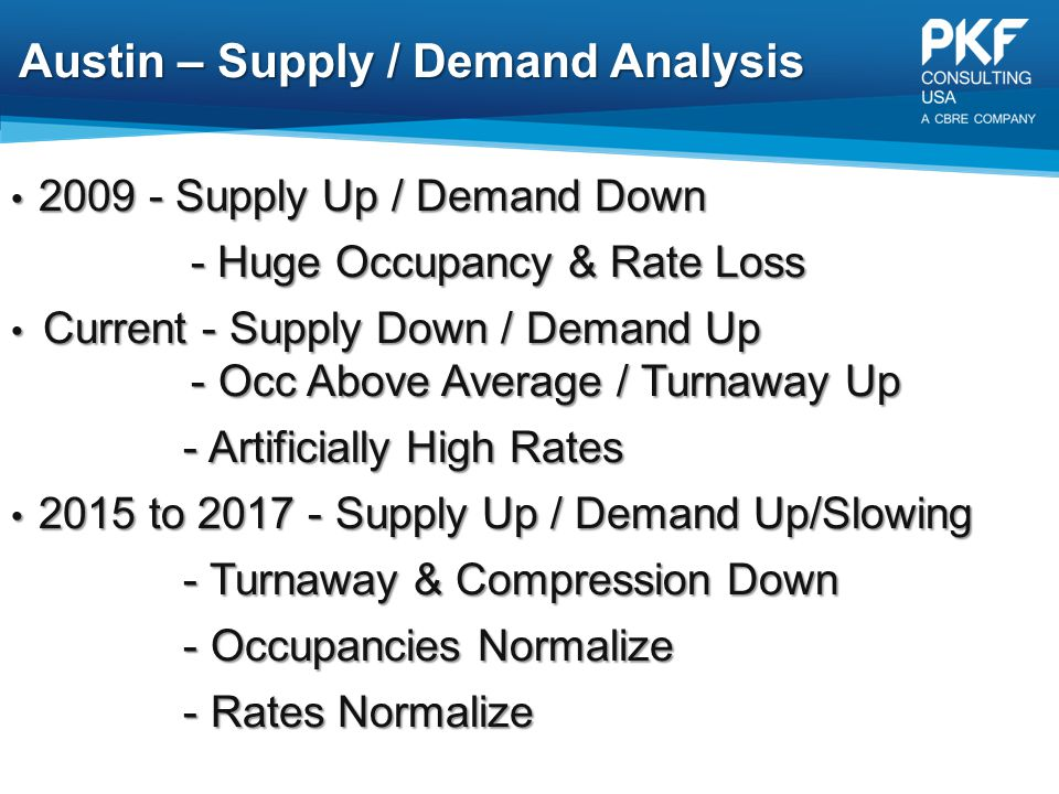 Austin – Supply / Demand Analysis