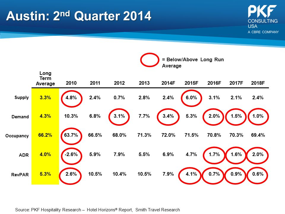 Austin: 2nd Quarter 2014 = Below/Above Long Run Average