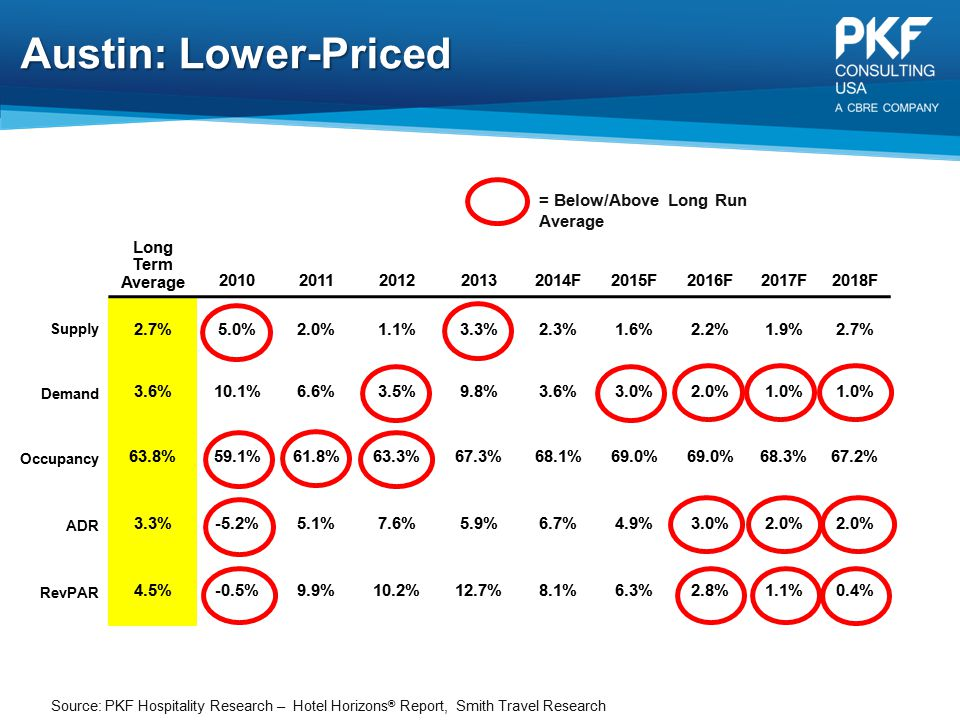 Austin: Lower-Priced = Below/Above Long Run Average Long Term Average