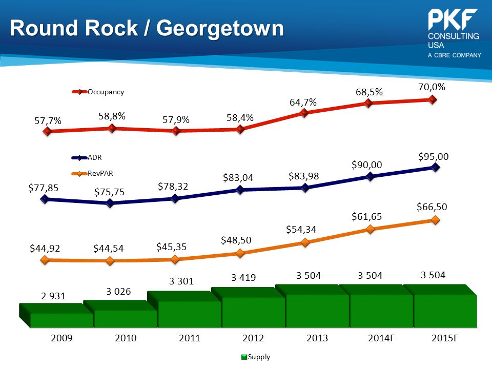 Round Rock / Georgetown