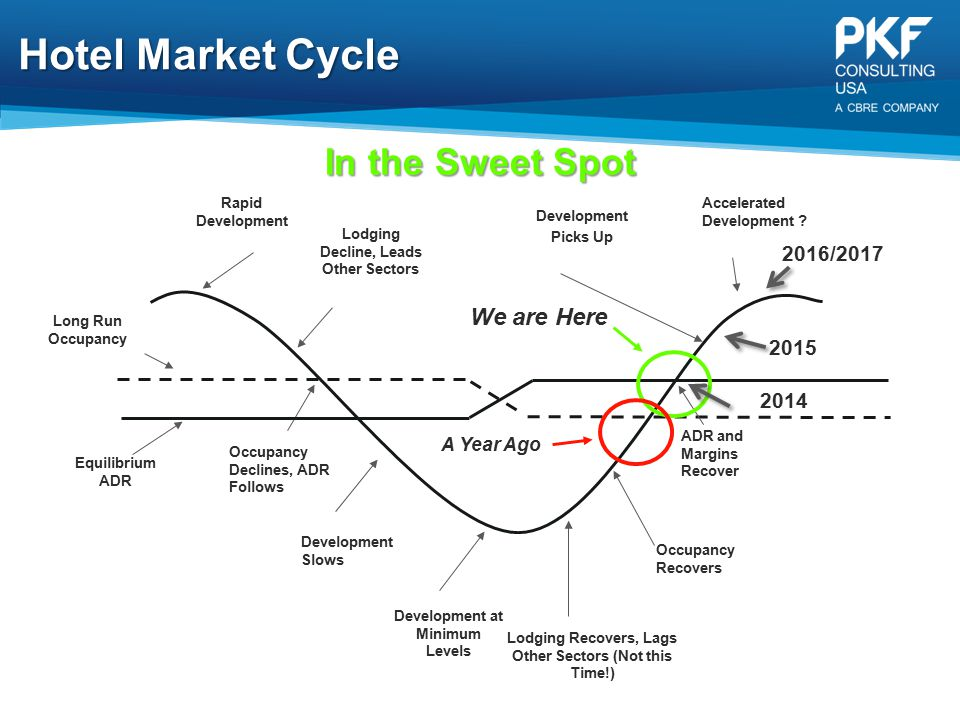 Hotel Market Cycle In the Sweet Spot We are Here 35 2016/2017 2015