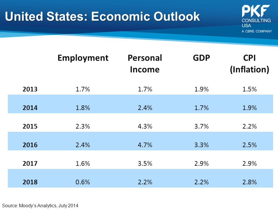 United States: Economic Outlook