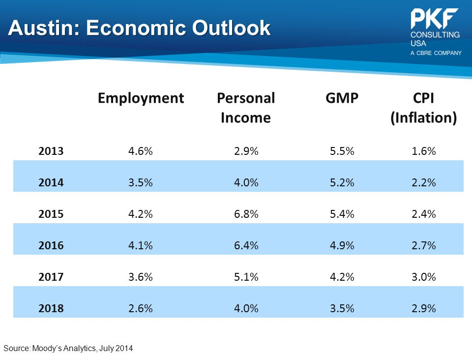 Austin: Economic Outlook