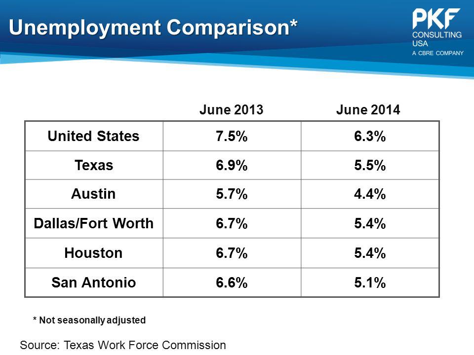 Unemployment Comparison*