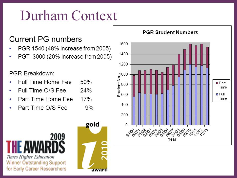 Durham Context Current PG numbers PGR Breakdown:
