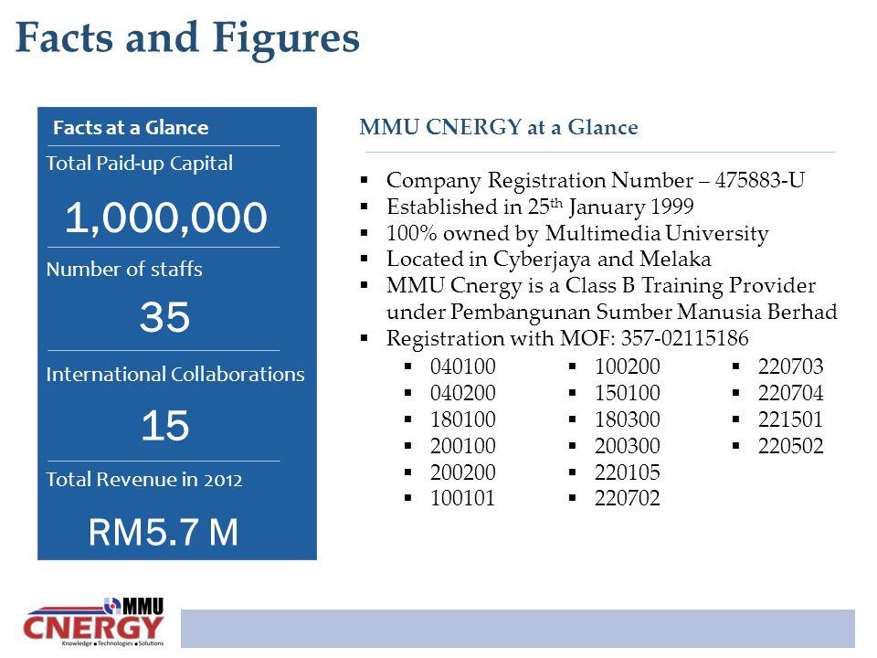 Facts and Figures 1,000,000 35 15 RM5.7 M Facts at a Glance