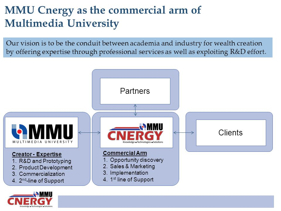 MMU Cnergy as the commercial arm of Multimedia University