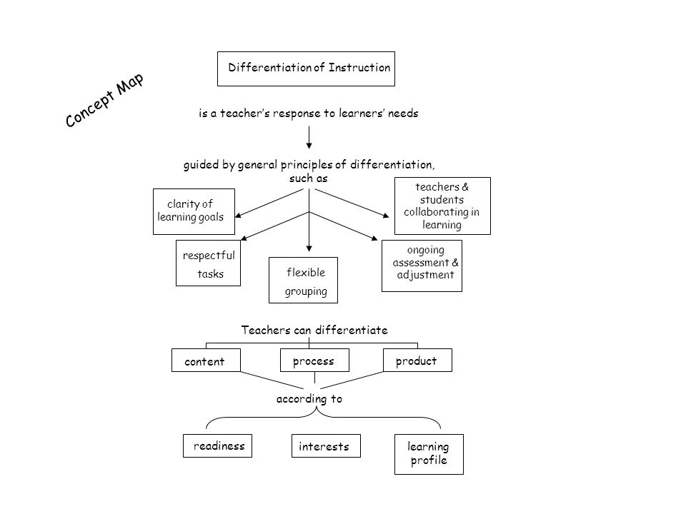Concept Map Differentiation of Instruction