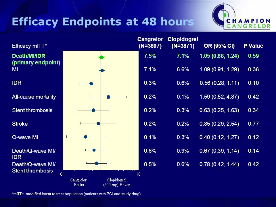 Efficacy Endpoints at 48 hours