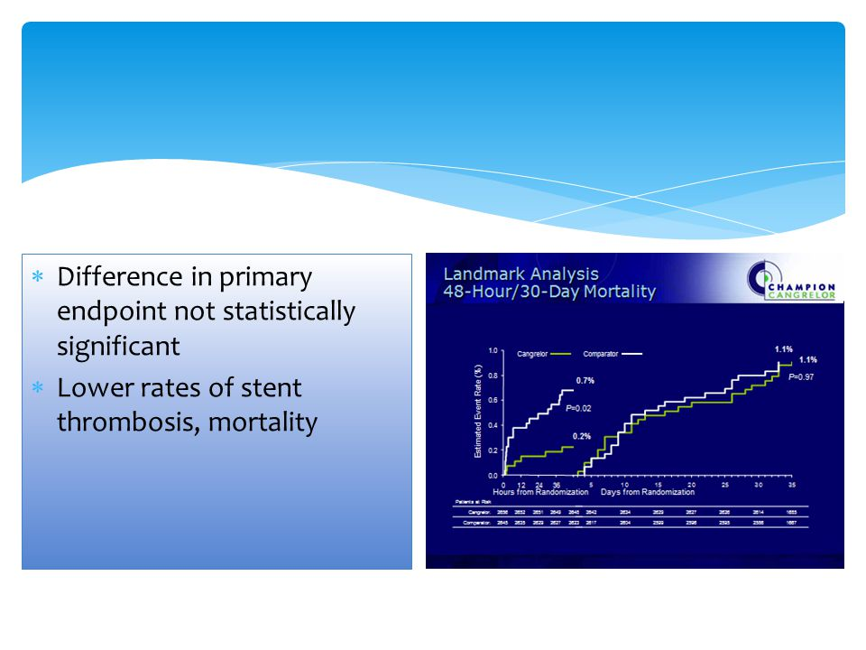 Difference in primary endpoint not statistically significant