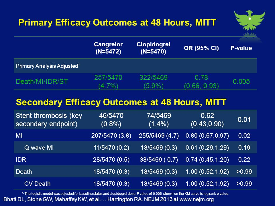 Primary Efficacy Outcomes at 48 Hours, MITT