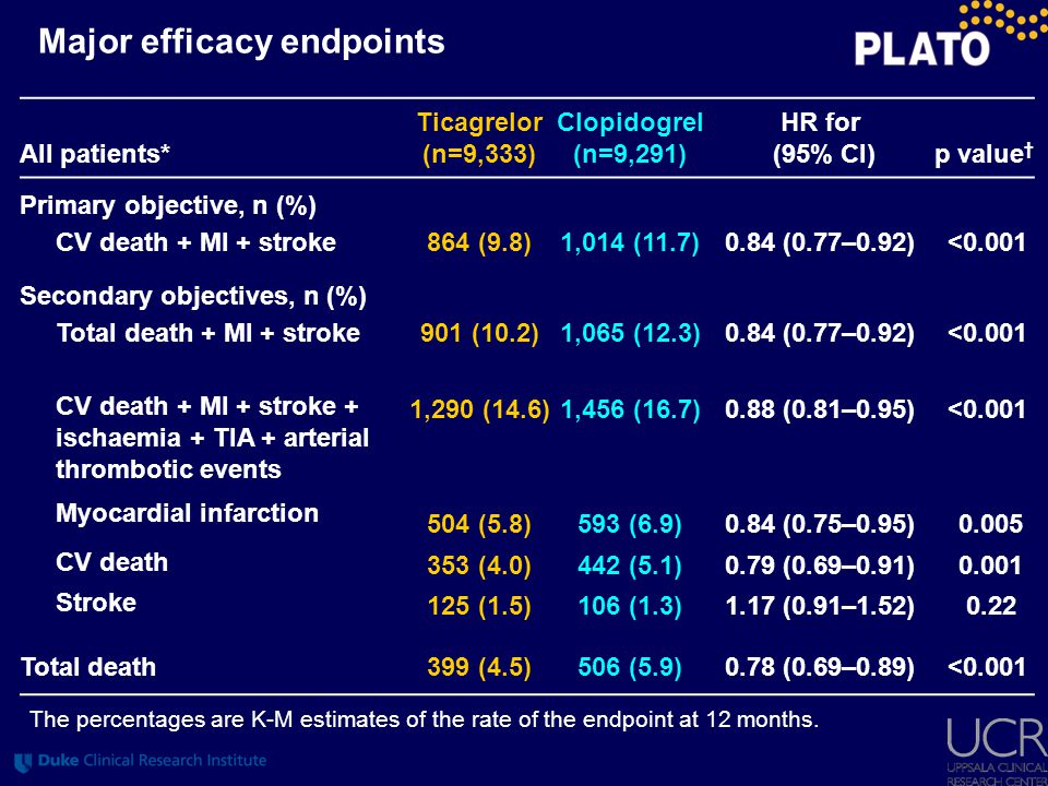 Major efficacy endpoints