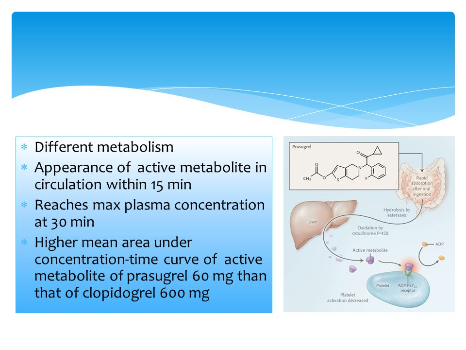 Different metabolism Appearance of active metabolite in circulation within 15 min. Reaches max plasma concentration at 30 min.