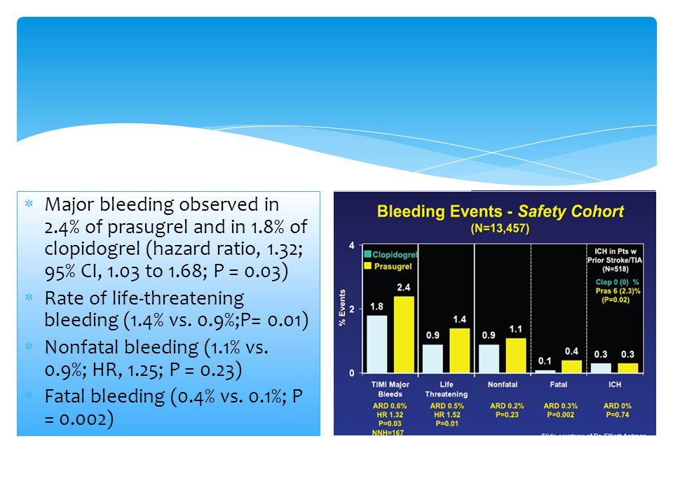Major bleeding observed in 2. 4% of prasugrel and in 1