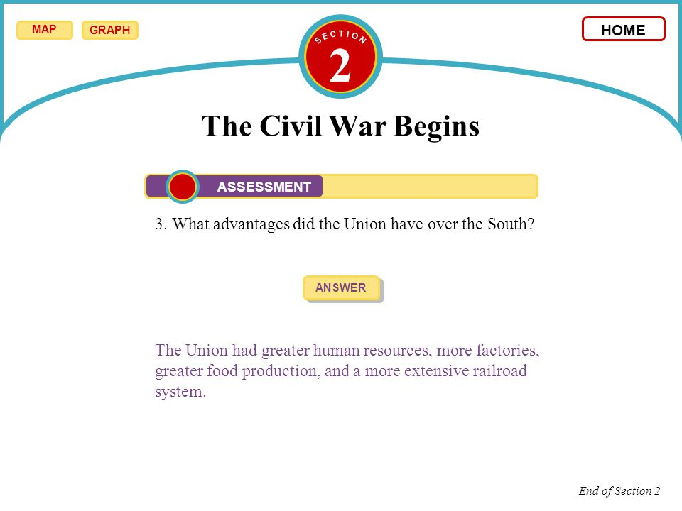 S E C T I O N 2. The Civil War Begins. MAP. GRAPH. HOME. ASSESSMENT. 3. What advantages did the Union have over the South
