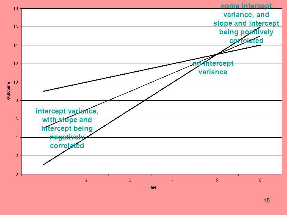 some intercept variance, and slope and intercept being positively correlated