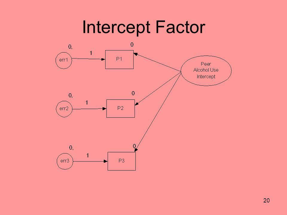 Intercept Factor
