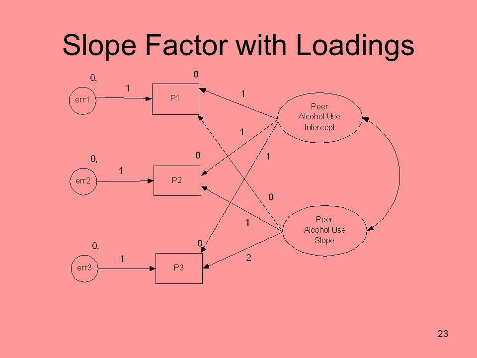Slope Factor with Loadings