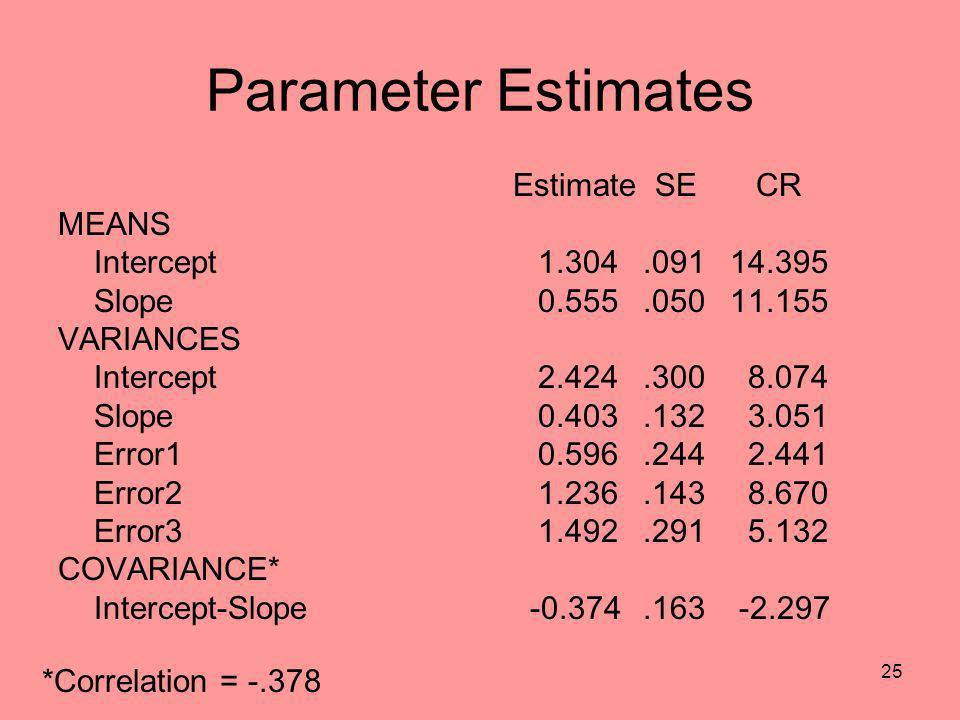 Parameter Estimates Estimate SE CR MEANS Intercept 1.304 .091 14.395