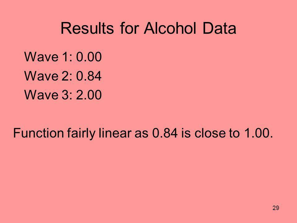 Results for Alcohol Data