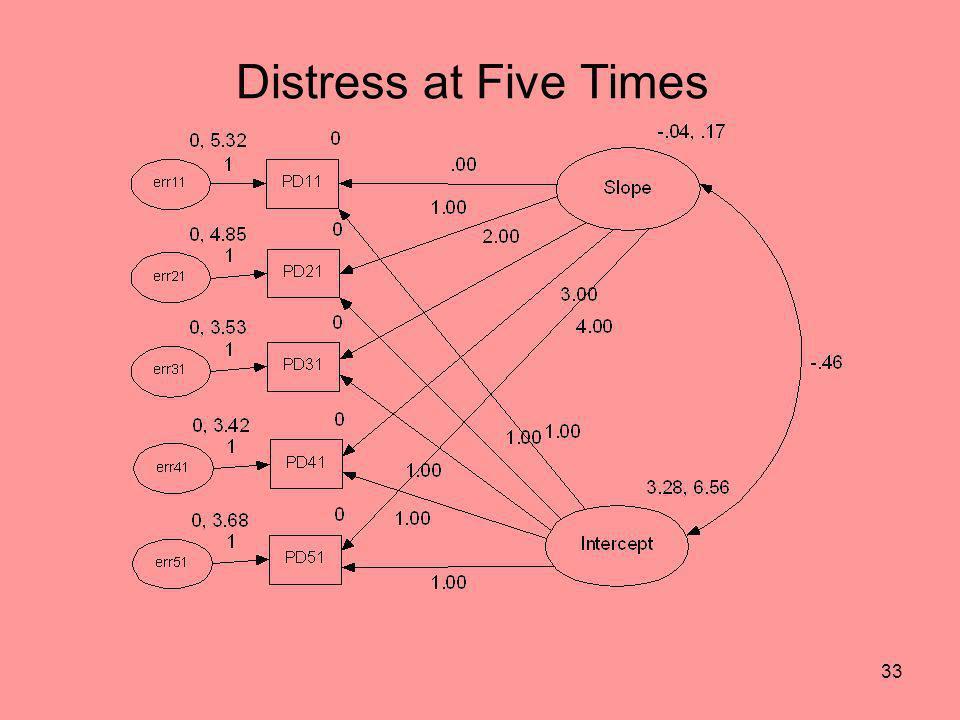 Distress at Five Times