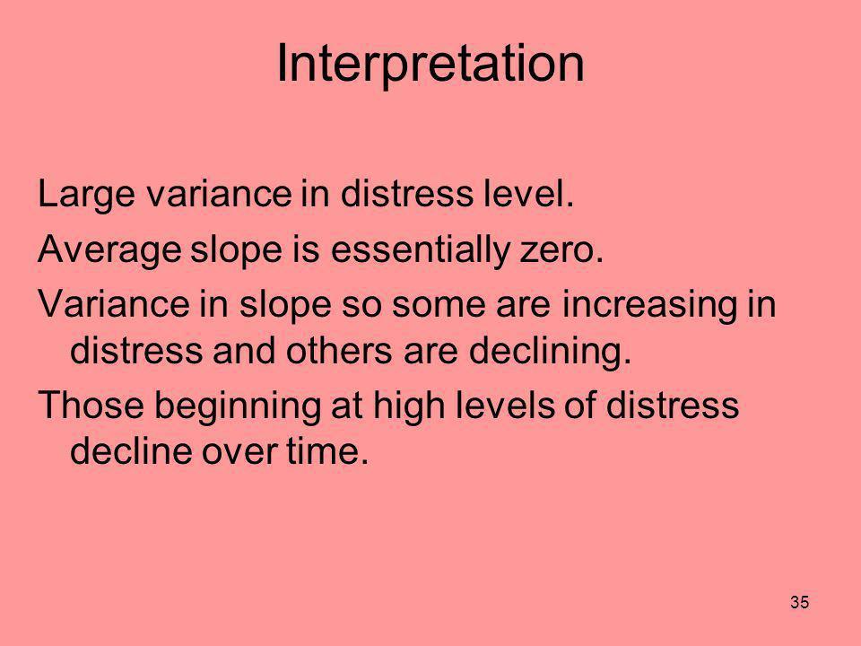 Interpretation Large variance in distress level.