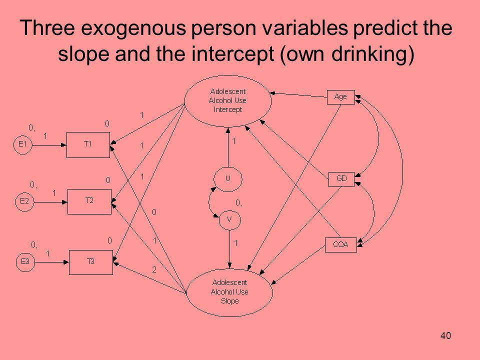 Three exogenous person variables predict the slope and the intercept (own drinking)