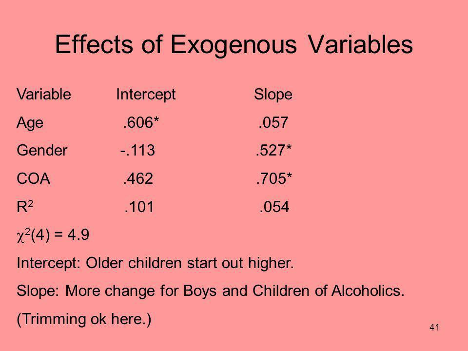 Effects of Exogenous Variables