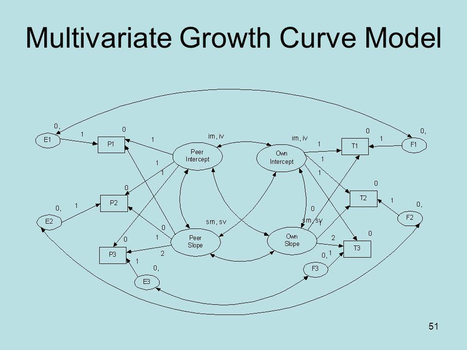 Multivariate Growth Curve Model
