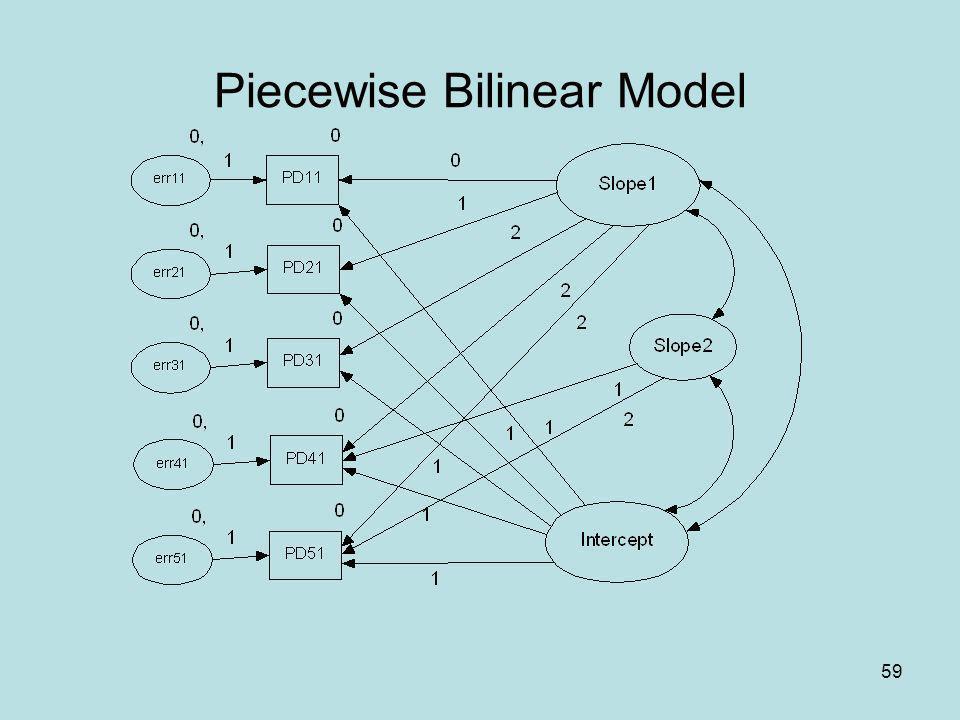 Piecewise Bilinear Model
