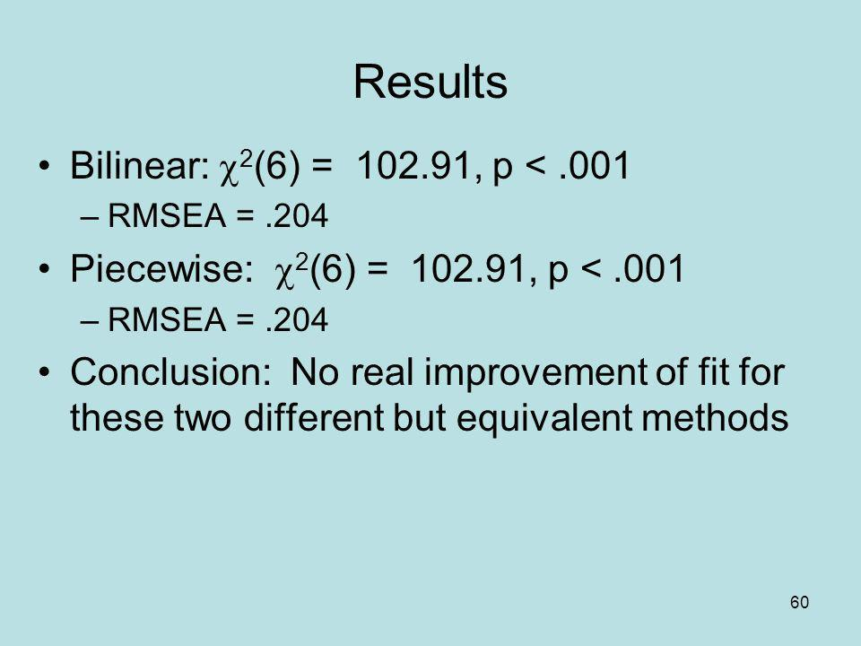 Results Bilinear: c2(6) = 102.91, p < .001