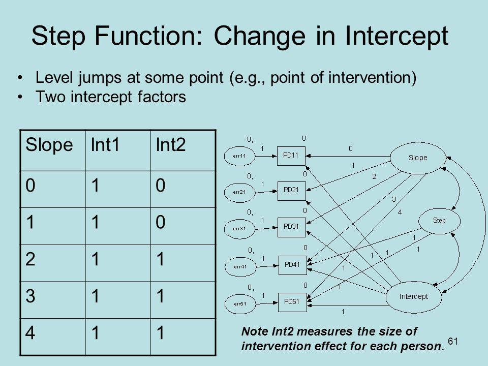 Step Function: Change in Intercept