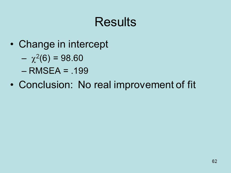 Results Change in intercept Conclusion: No real improvement of fit