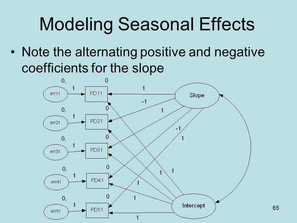 Modeling Seasonal Effects