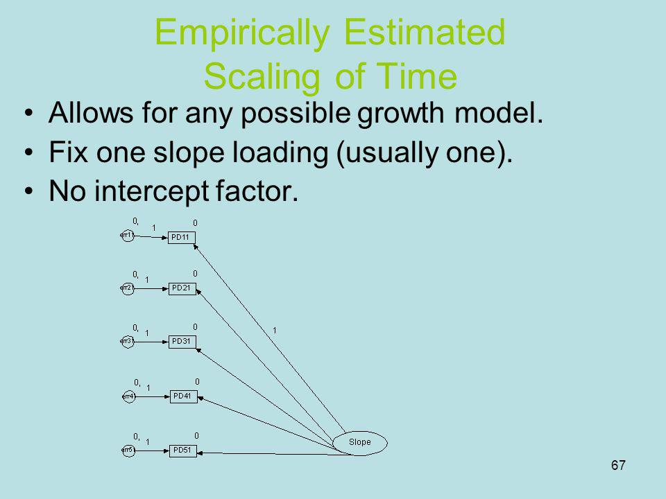 Empirically Estimated Scaling of Time