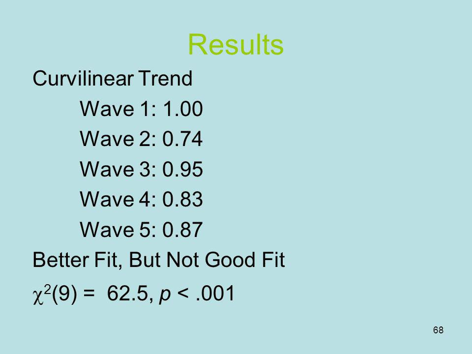 Results Curvilinear Trend Wave 1: 1.00 Wave 2: 0.74 Wave 3: 0.95