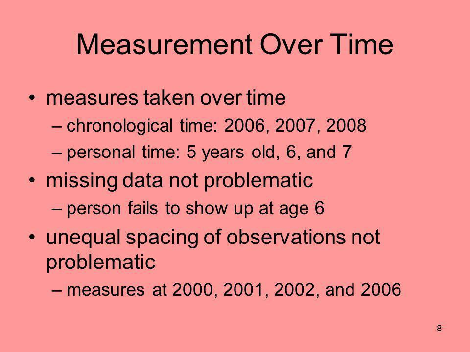 Measurement Over Time measures taken over time