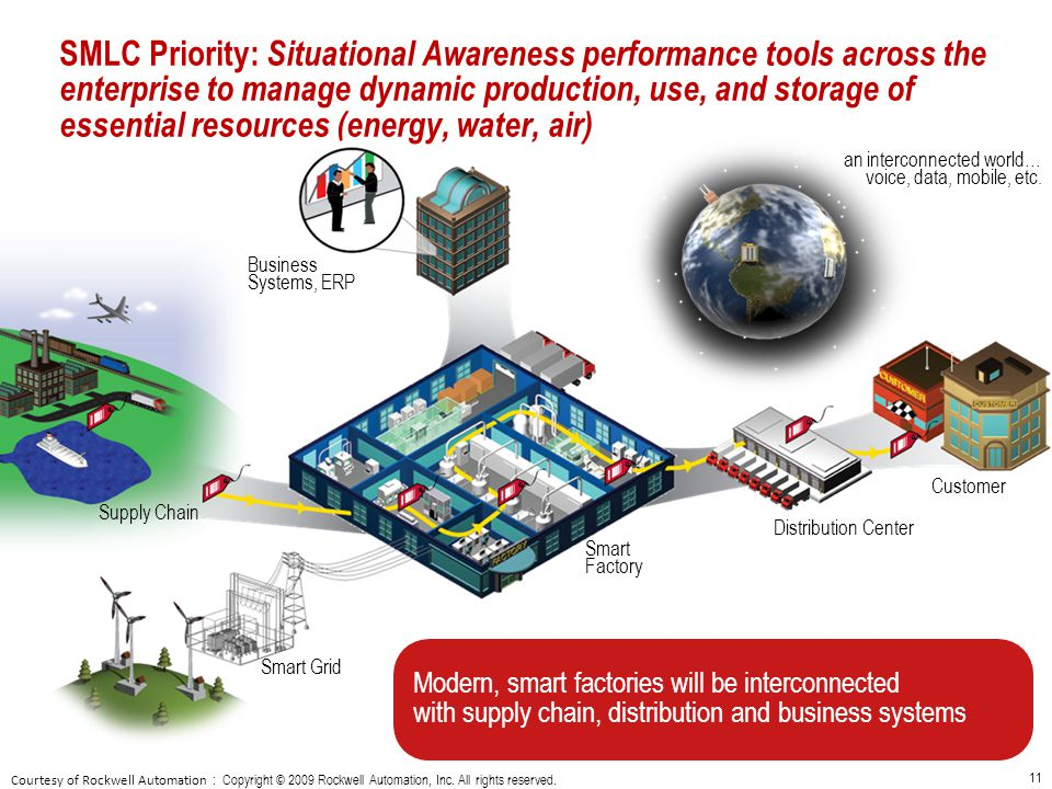 SMLC Priority: Situational Awareness performance tools across the enterprise to manage dynamic production, use, and storage of essential resources (energy, water, air)
