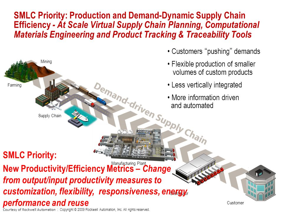 SMLC Priority: Production and Demand-Dynamic Supply Chain Efficiency - At Scale Virtual Supply Chain Planning, Computational Materials Engineering and Product Tracking & Traceability Tools