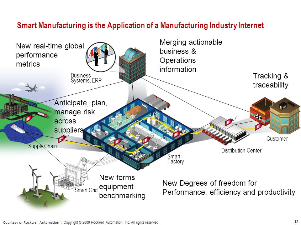 Smart Manufacturing is the Application of a Manufacturing Industry Internet